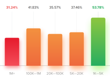 The Territory of Instagram Marketing 2019 – Section 4: Instagram Analytics